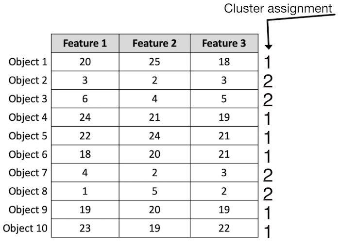 A possible set of cluster assignments